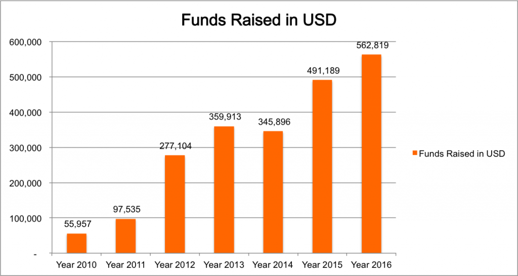 Funds raised by A New Vision in Singapore Dollars 2010-2016